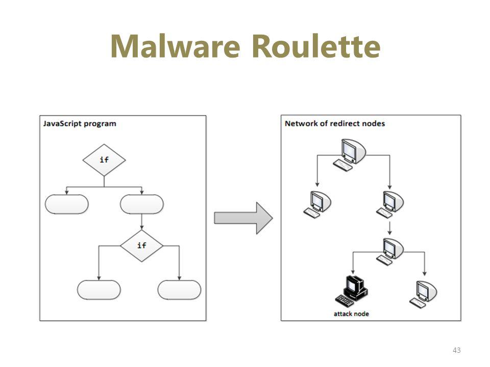 Malware Roulette 43