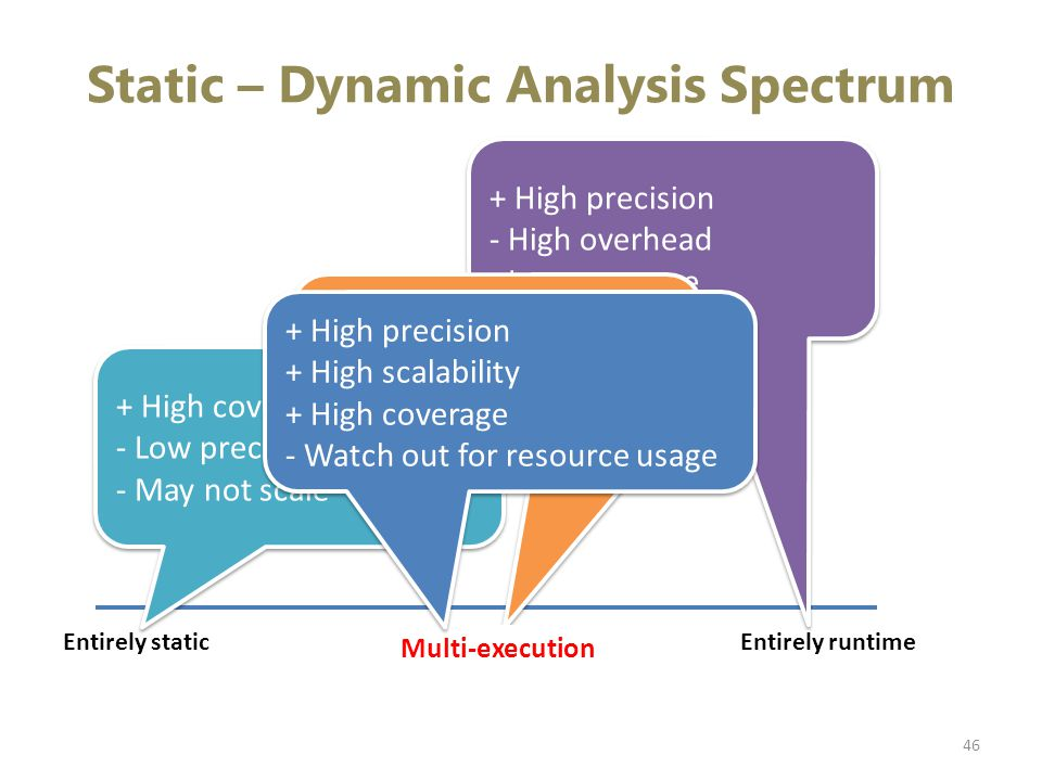 Static – Dynamic Analysis Spectrum 46 Entirely staticEntirely runtime + High coverage - Low precision - May not scale + High coverage - Low precision - May not scale + High precision - High overhead - Low coverage + High precision - High overhead - Low coverage Symbolic execution DART, SAGE + High precision + Scales reasonably well .