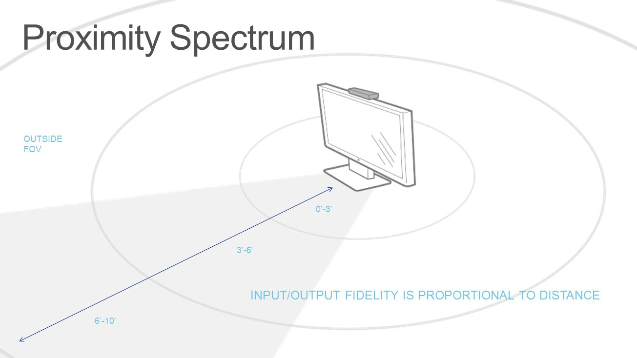 0'-3' 3'-6' 6'-10' OUTSIDE FOV INPUT/OUTPUT FIDELITY IS PROPORTIONAL TO DISTANCE