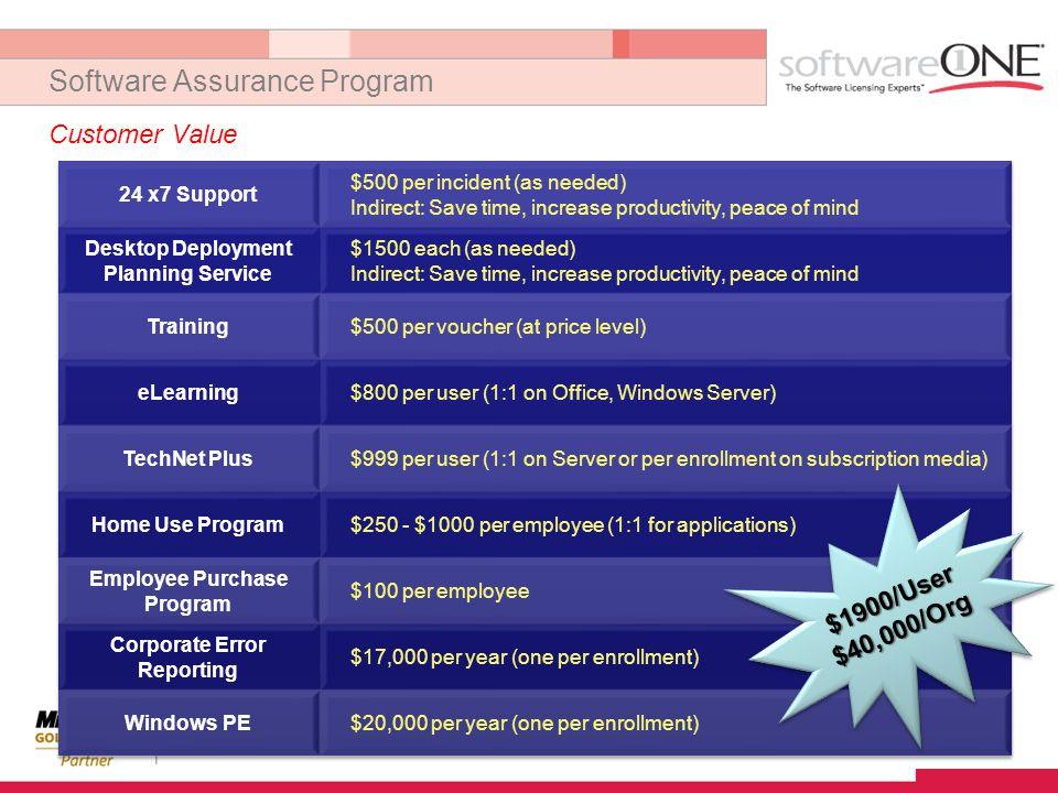 Software Assurance Program Customer Value $1900/User$40,000/Org$1900/User$40,000/Org