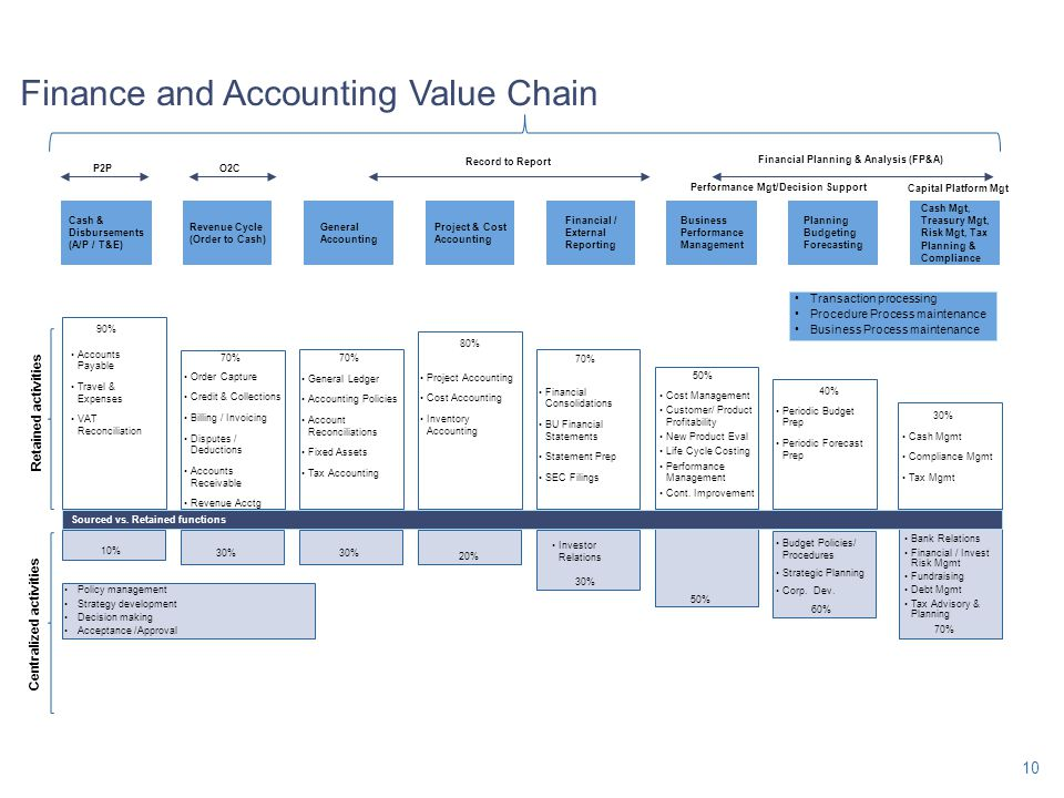 Finance and Accounting Value Chain Revenue Cycle (Order to Cash) Cash & Disbursements (A/P / T&E) Financial / External Reporting Project & Cost Accoun