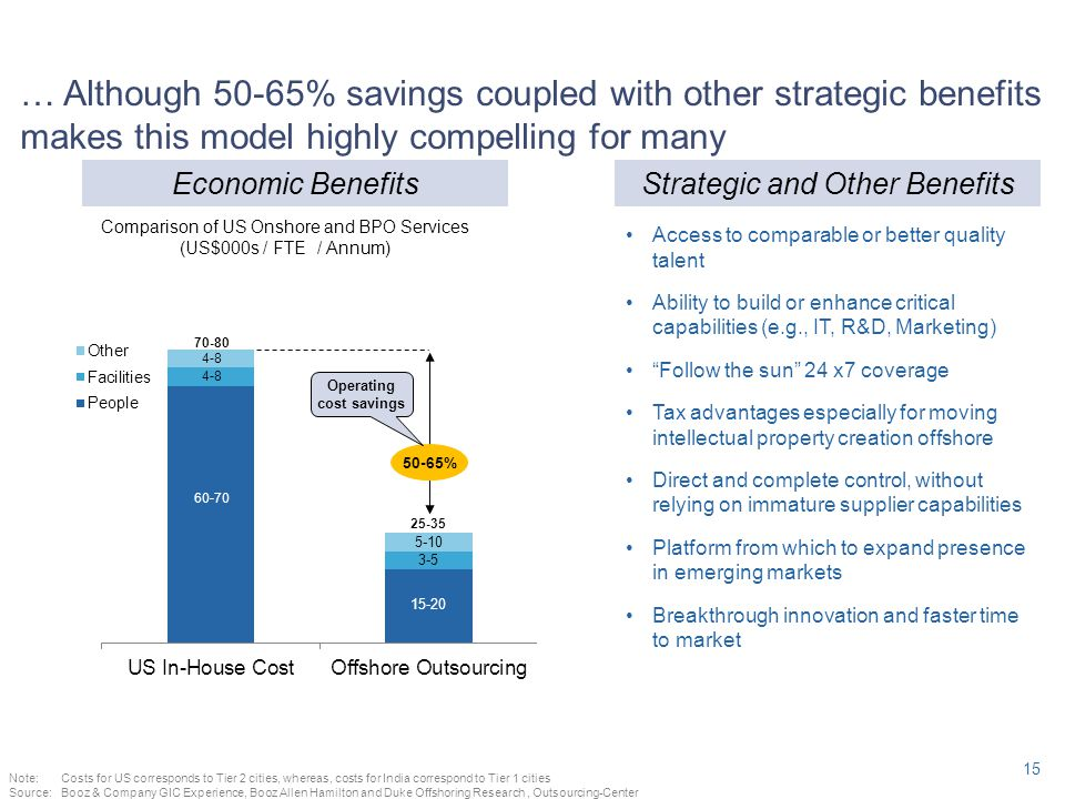 … Although 50-65% savings coupled with other strategic benefits makes this model highly compelling for many Note:Costs for US corresponds to Tier 2 ci