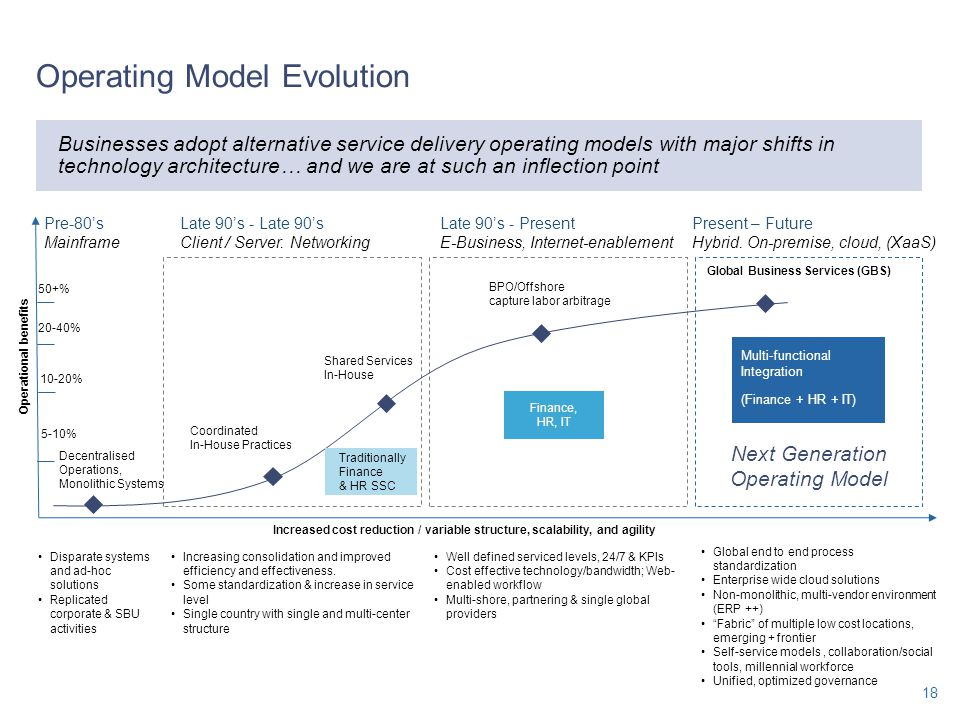 Operating Model Evolution 18 Increasing consolidation and improved efficiency and effectiveness. Some standardization & increase in service level Sing