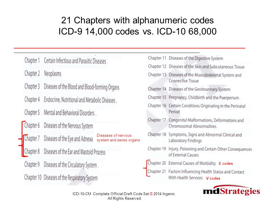Diagnosis Code Structure ICD-10-CM Complete Official Draft Code Set © 2014 Ingenix.