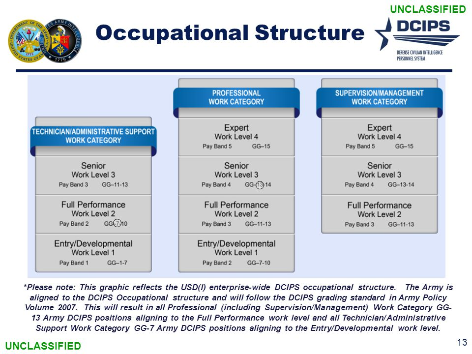 Occupational Structure 13 *Please note: This graphic reflects the USD(I) enterprise-wide DCIPS occupational structure. The Army is aligned to the DCIP