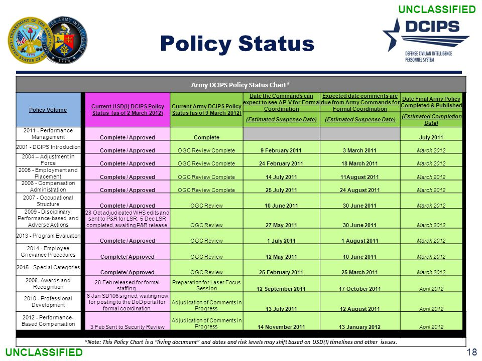 UNCLASSIFIED Policy Status 18 Army DCIPS Policy Status Chart* Policy Volume Current USD(I) DCIPS Policy Status (as of 2 March 2012) Current Army DCIPS