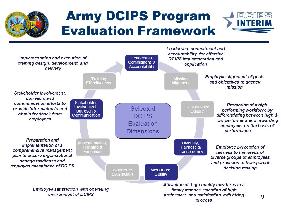 Army DCIPS Program Evaluation Framework Employee alignment of goals and objectives to agency mission Attraction of high quality new hires in a timely