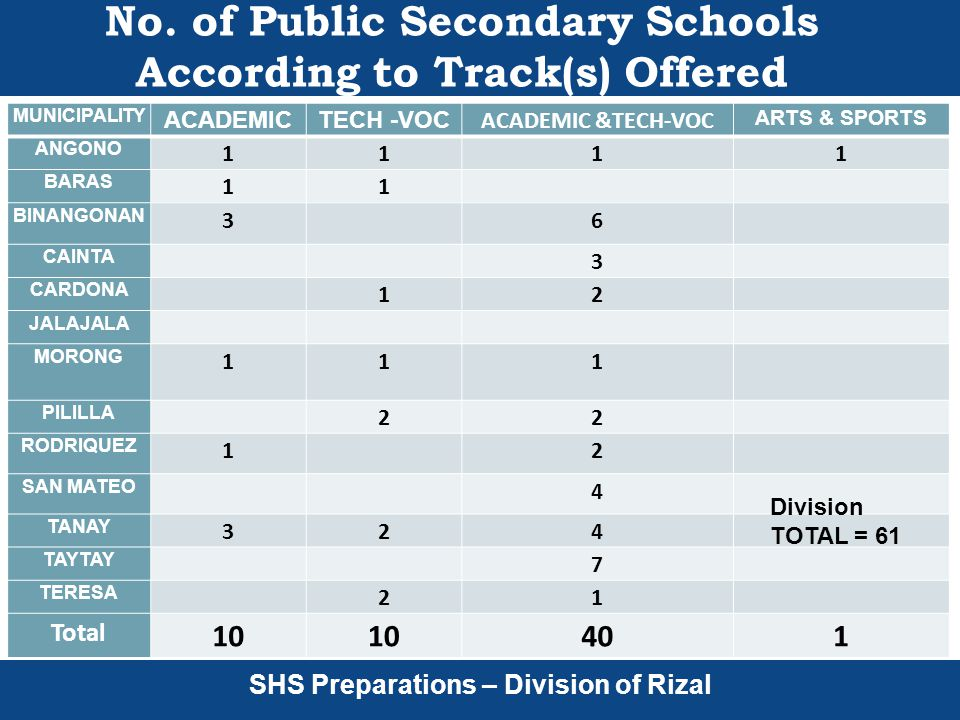 SHS Preparations – Division of Rizal No.