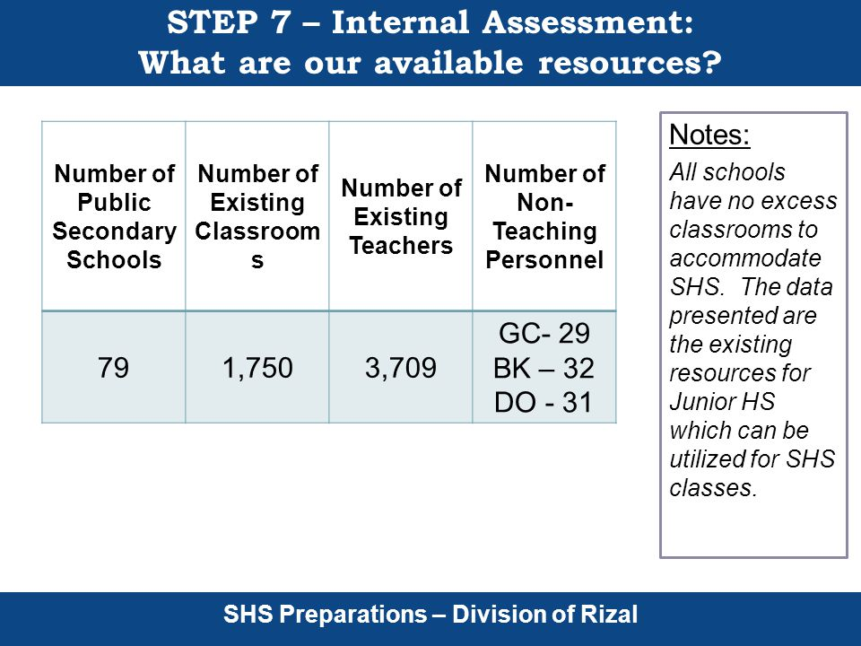 SHS Preparations – Division of Rizal STEP 7 – Internal Assessment: What are our available resources.