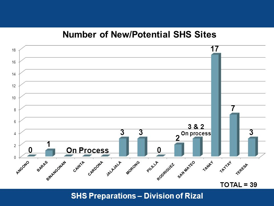 SHS Preparations – Division of Rizal TOTAL = 39