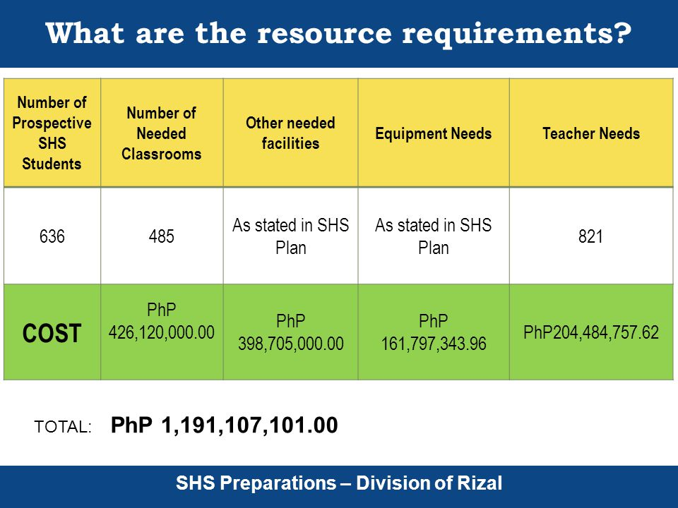 SHS Preparations – Division of Rizal What are the resource requirements.