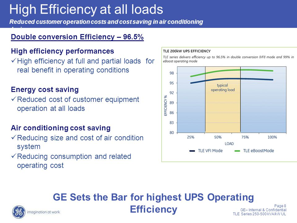 Page 8 GE– Internal & Confidential TLE Series 250-500 kVA/kW UL Double conversion Efficiency – 96.5% High Efficiency at all loads Reduced customer ope