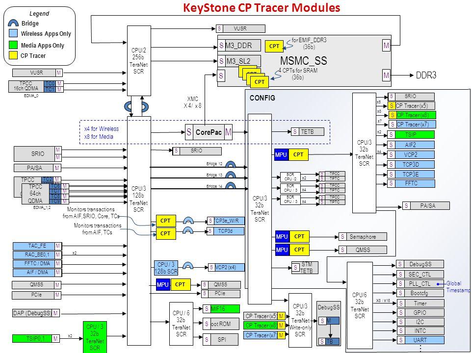 Preliminary Information under NDA - subject to change Legend x2 x4 QMSS KeyStone CP Tracer Modules MSMC_SS CPU/2 256b TeraNet SCR M3_DDR M3_SL2 CPU/3