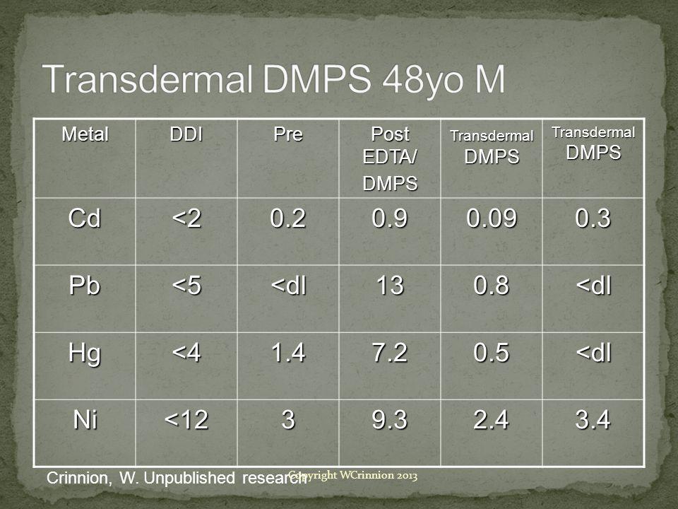 MetalDDIPre Post EDTA/ DMPS Transdermal DMPS Cd<20.20.90.090.3 Pb<5<dl130.8<dl Hg<41.47.20.5<dl Ni<1239.32.43.4 Crinnion, W.