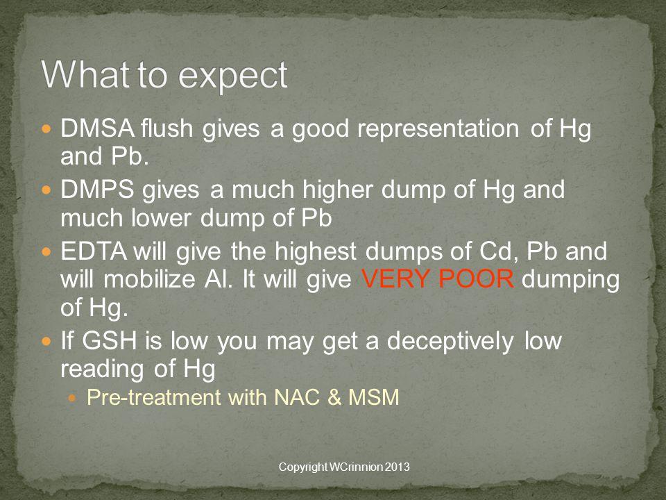 DMSA flush gives a good representation of Hg and Pb.