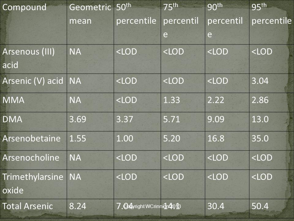 Compound Geometric mean 50 th percentile 75 th percentil e 90 th percentil e 95 th percentile Arsenous (III) acid NA<LOD Arsenic (V) acidNA<LOD 3.04 MMANA<LOD1.332.222.86 DMA3.693.375.719.0913.0 Arsenobetaine1.551.005.2016.835.0 ArsenocholineNA<LOD Trimethylarsine oxide NA<LOD Total Arsenic8.247.0414.130.450.4 Copyright WCrinnion 2013