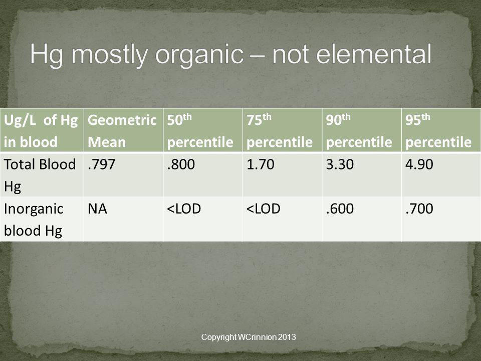 Ug/L of Hg in blood Geometric Mean 50 th percentile 75 th percentile 90 th percentile 95 th percentile Total Blood Hg.797.8001.703.304.90 Inorganic blood Hg NA<LOD.600.700 Copyright WCrinnion 2013