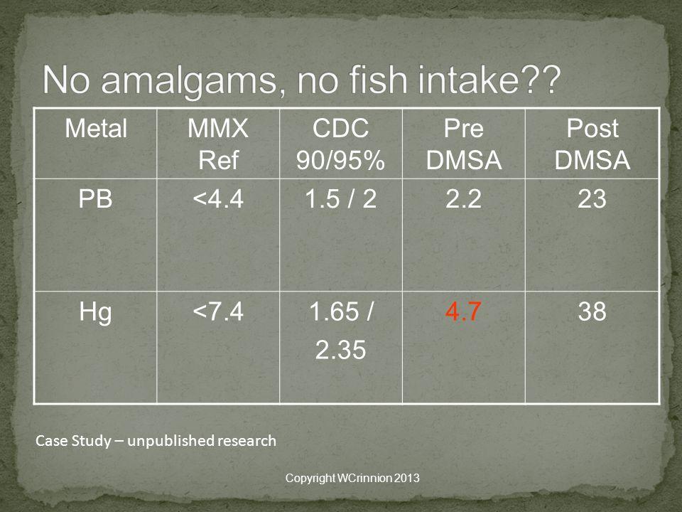 MetalMMX Ref CDC 90/95% Pre DMSA Post DMSA PB<4.41.5 / 22.223 Hg<7.41.65 / 2.35 4.738 Copyright WCrinnion 2013 Case Study – unpublished research
