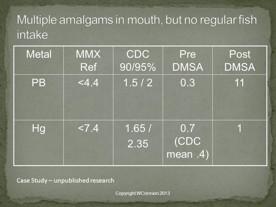 MetalMMX Ref CDC 90/95% Pre DMSA Post DMSA PB<4.41.5 / 20.311 Hg<7.41.65 / 2.35 0.7 (CDC mean.4) 1 Copyright WCrinnion 2013 Case Study – unpublished research