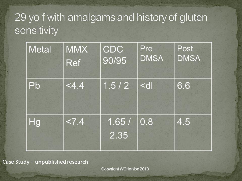 MetalMMX Ref CDC 90/95 Pre DMSA Post DMSA Pb<4.41.5 / 2<dl6.6 Hg<7.41.65 / 2.35 0.84.5 Copyright WCrinnion 2013 Case Study – unpublished research