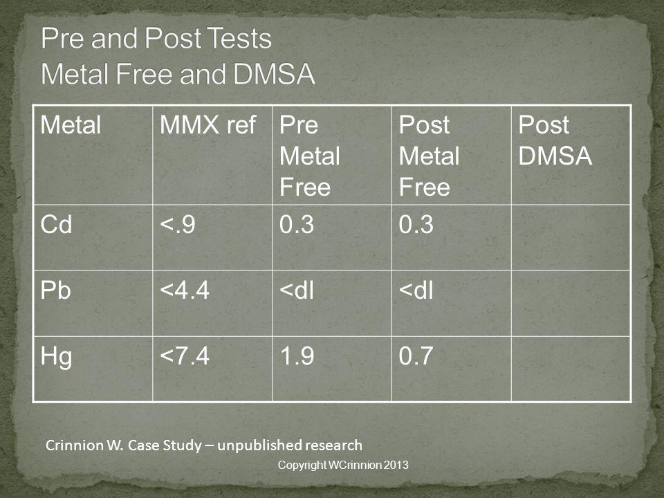 MetalMMX refPre Metal Free Post Metal Free Post DMSA Cd<.90.3 Pb<4.4<dl Hg<7.41.90.7 Copyright WCrinnion 2013 Crinnion W.