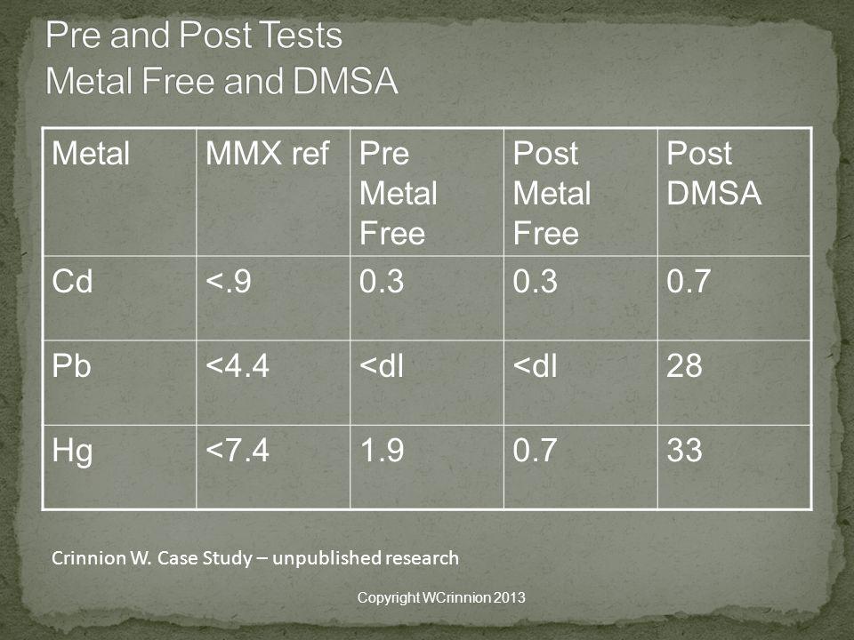 MetalMMX refPre Metal Free Post Metal Free Post DMSA Cd<.90.3 0.7 Pb<4.4<dl 28 Hg<7.41.90.733 Copyright WCrinnion 2013 Crinnion W.