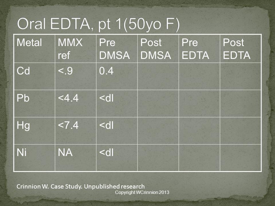 MetalMMX ref Pre DMSA Post DMSA Pre EDTA Post EDTA Cd<.90.4 Pb<4.4<dl Hg<7.4<dl NiNA<dl Copyright WCrinnion 2013 Crinnion W.