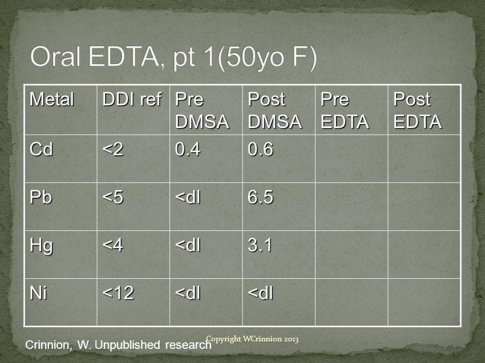 Metal DDI ref Pre DMSA Post DMSA Pre EDTA Post EDTA Cd<20.40.6 Pb<5<dl6.5 Hg<4<dl3.1 Ni<12<dl<dl Crinnion, W.