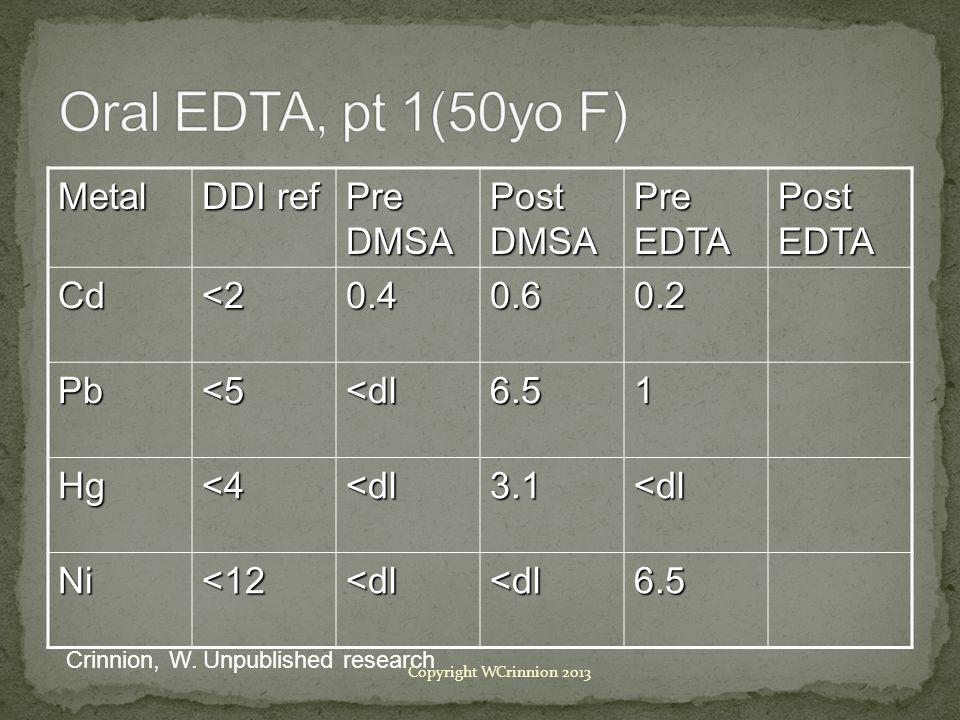 Metal DDI ref Pre DMSA Post DMSA Pre EDTA Post EDTA Cd<20.40.60.2 Pb<5<dl6.51 Hg<4<dl3.1<dl Ni<12<dl<dl6.5 Crinnion, W.