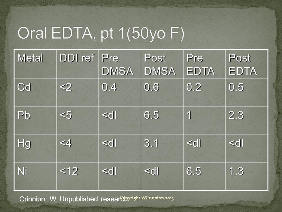 Metal DDI ref Pre DMSA Post DMSA Pre EDTA Post EDTA Cd<20.40.60.20.5 Pb<5<dl6.512.3 Hg<4<dl3.1<dl<dl Ni<12<dl<dl6.51.3 Crinnion, W.