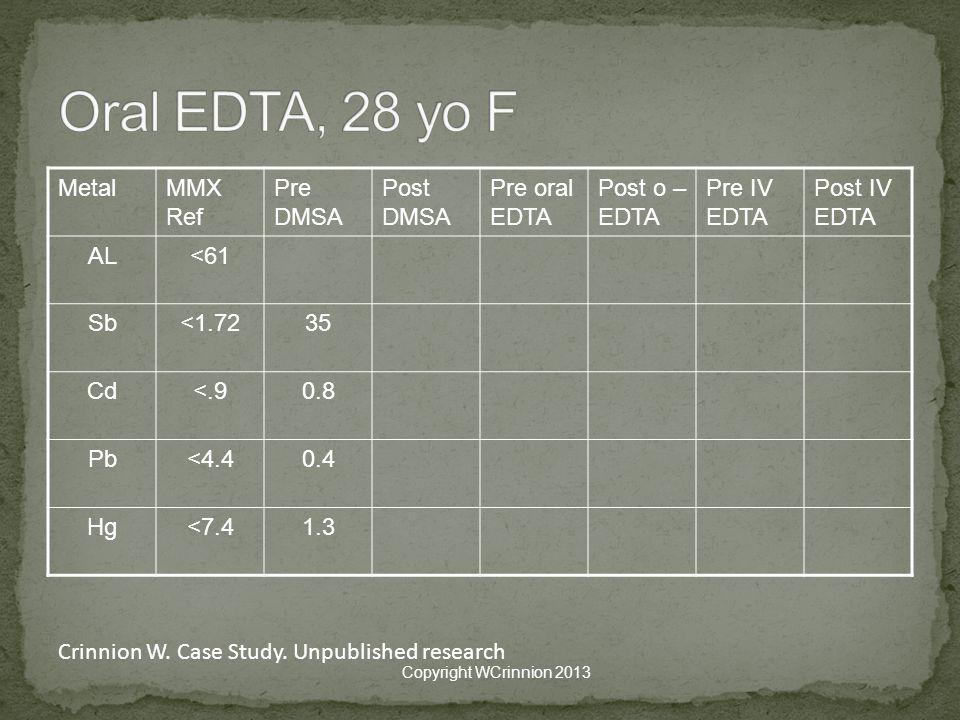 MetalMMX Ref Pre DMSA Post DMSA Pre oral EDTA Post o – EDTA Pre IV EDTA Post IV EDTA AL<61 Sb<1.7235 Cd<.90.8 Pb<4.40.4 Hg<7.41.3 Copyright WCrinnion 2013 Crinnion W.