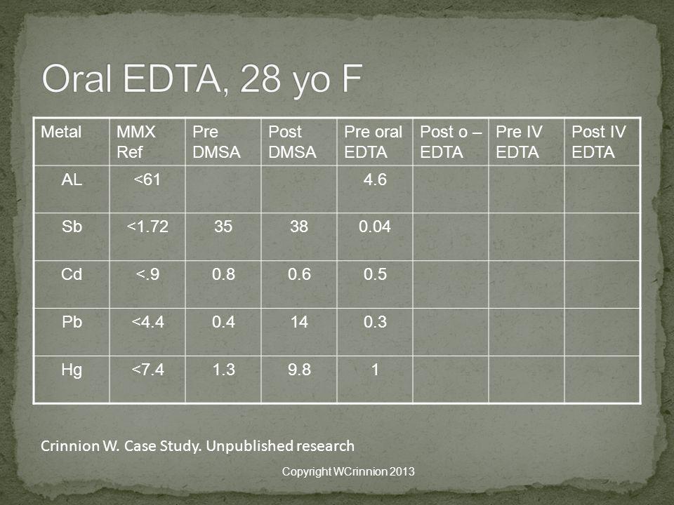 MetalMMX Ref Pre DMSA Post DMSA Pre oral EDTA Post o – EDTA Pre IV EDTA Post IV EDTA AL<614.6 Sb<1.7235380.04 Cd<.90.80.60.5 Pb<4.40.4140.3 Hg<7.41.39.81 Copyright WCrinnion 2013 Crinnion W.