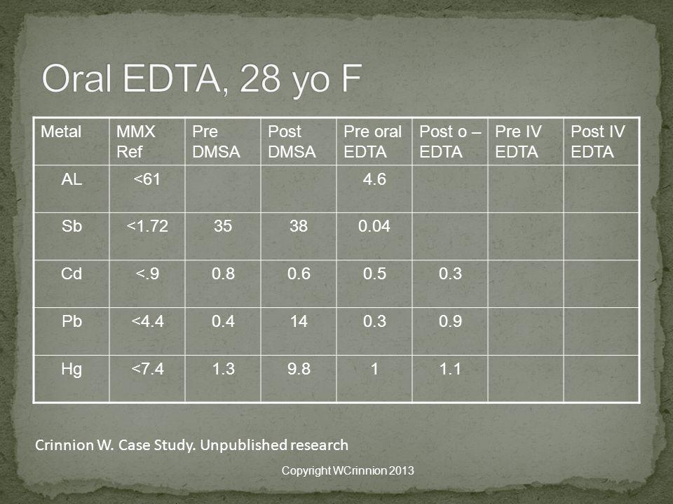 MetalMMX Ref Pre DMSA Post DMSA Pre oral EDTA Post o – EDTA Pre IV EDTA Post IV EDTA AL<614.6 Sb<1.7235380.04 Cd<.90.80.60.50.3 Pb<4.40.4140.30.9 Hg<7.41.39.811.1 Copyright WCrinnion 2013 Crinnion W.