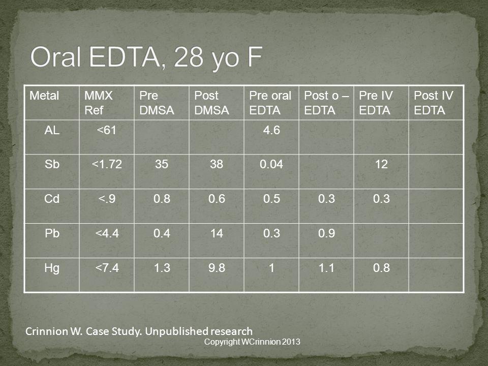 MetalMMX Ref Pre DMSA Post DMSA Pre oral EDTA Post o – EDTA Pre IV EDTA Post IV EDTA AL<614.6 Sb<1.7235380.0412 Cd<.90.80.60.50.3 Pb<4.40.4140.30.9 Hg<7.41.39.811.10.8 Copyright WCrinnion 2013 Crinnion W.