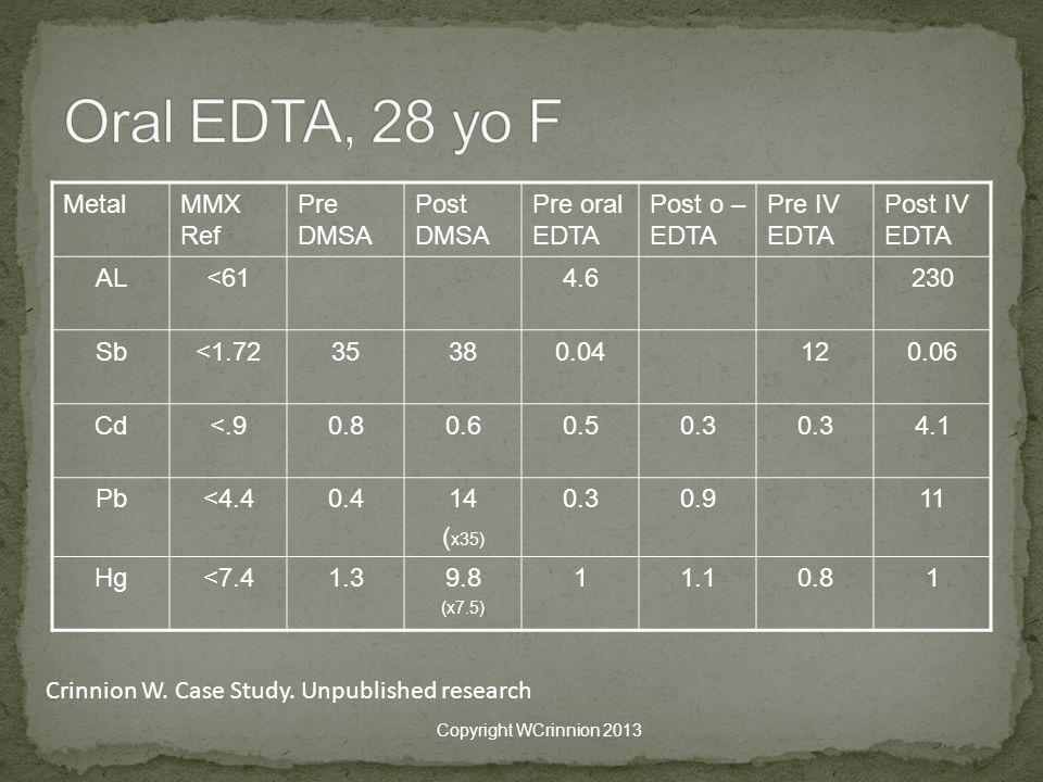 MetalMMX Ref Pre DMSA Post DMSA Pre oral EDTA Post o – EDTA Pre IV EDTA Post IV EDTA AL<614.6230 Sb<1.7235380.04120.06 Cd<.90.80.60.50.3 4.1 Pb<4.40.414 ( x35) 0.30.911 Hg<7.41.39.8 (x7.5) 11.10.81 Copyright WCrinnion 2013 Crinnion W.