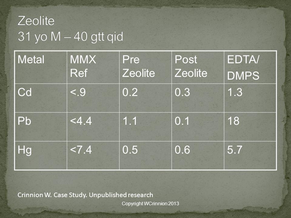 MetalMMX Ref Pre Zeolite Post Zeolite EDTA/ DMPS Cd<.90.20.31.3 Pb<4.41.10.118 Hg<7.40.50.65.7 Copyright WCrinnion 2013 Crinnion W.