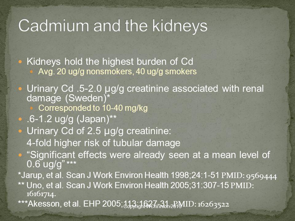 Kidneys hold the highest burden of Cd Avg.