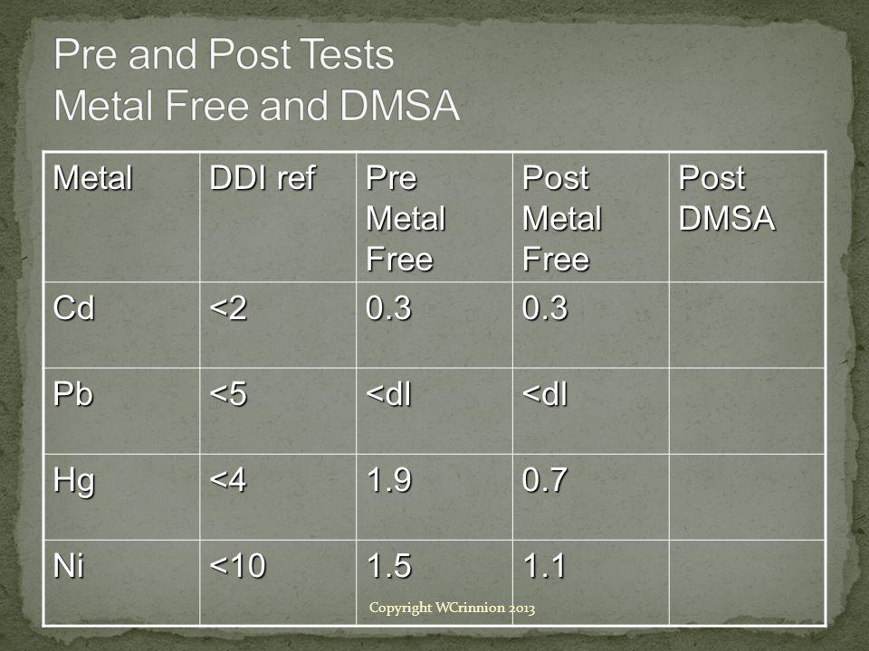 Metal DDI ref Pre Metal Free Post Metal Free Post DMSA Cd<20.30.3 Pb<5<dl<dl Hg<41.90.7 Ni<101.51.1 Copyright WCrinnion 2013
