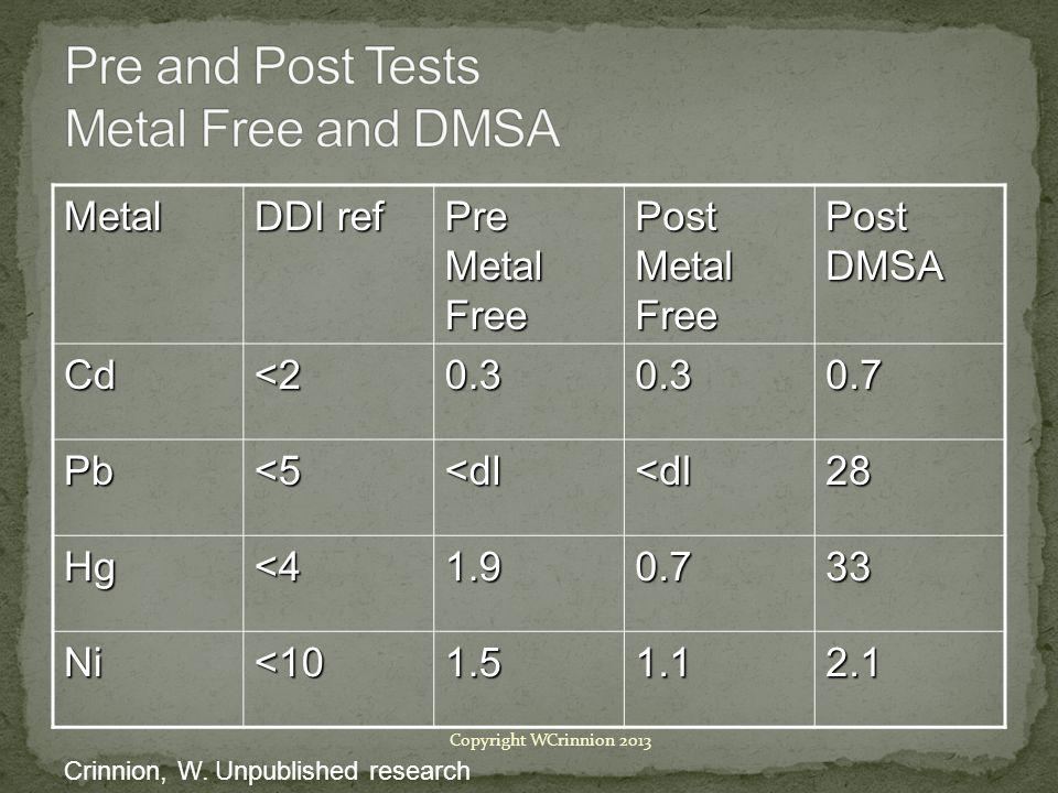 Metal DDI ref Pre Metal Free Post Metal Free Post DMSA Cd<20.30.30.7 Pb<5<dl<dl28 Hg<41.90.733 Ni<101.51.12.1 Crinnion, W.