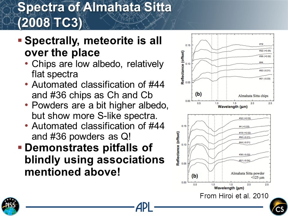 Spectra of Almahata Sitta (2008 TC3)  Spectrally, meteorite is all over the place Chips are low albedo, relatively flat spectra Automated classification of #44 and #36 chips as Ch and Cb Powders are a bit higher albedo, but show more S-like spectra.