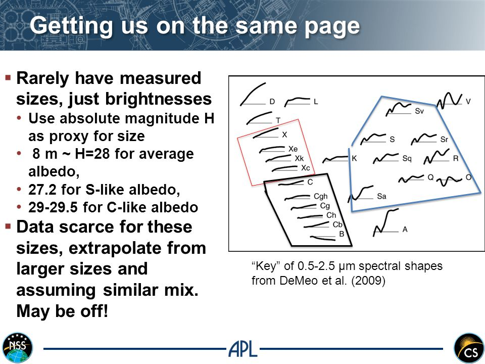 Getting us on the same page  Rarely have measured sizes, just brightnesses Use absolute magnitude H as proxy for size 8 m ~ H=28 for average albedo, 27.2 for S-like albedo, 29-29.5 for C-like albedo  Data scarce for these sizes, extrapolate from larger sizes and assuming similar mix.