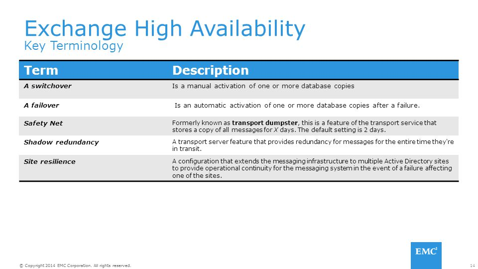 14© Copyright 2014 EMC Corporation. All rights reserved. Exchange High Availability Key Terminology TermDescription A switchoverIs a manual activation