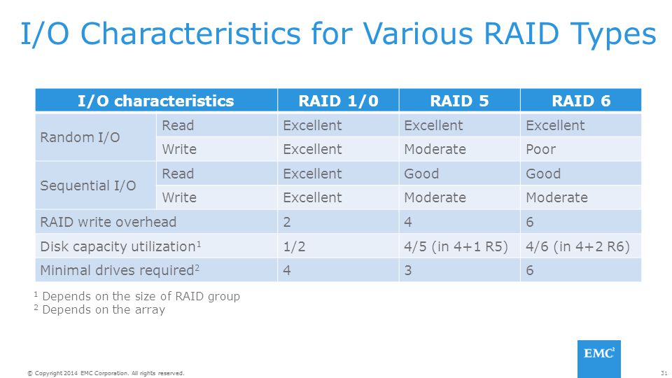 31© Copyright 2014 EMC Corporation. All rights reserved. I/O Characteristics for Various RAID Types I/O characteristicsRAID 1/0RAID 5RAID 6 Random I/O