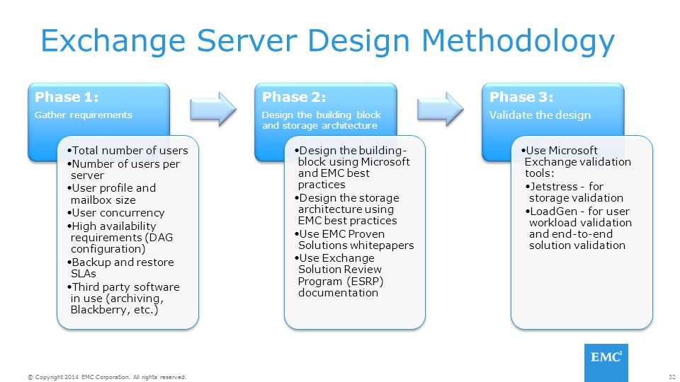 32© Copyright 2014 EMC Corporation. All rights reserved. Exchange Server Design Methodology