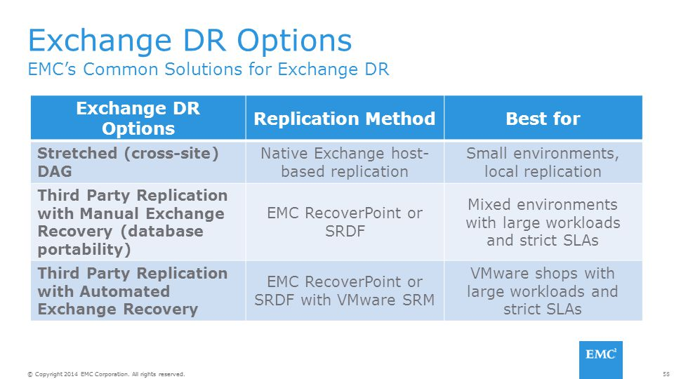 58© Copyright 2014 EMC Corporation. All rights reserved. EMC's Common Solutions for Exchange DR Exchange DR Options Replication MethodBest for Stretch