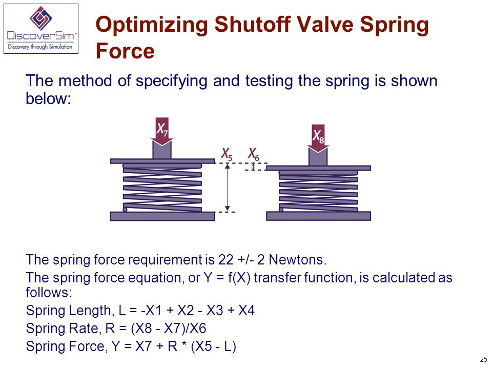 25 Optimizing Shutoff Valve Spring Force The method of specifying and testing the spring is shown below: The spring force requirement is 22 +/- 2 Newtons.