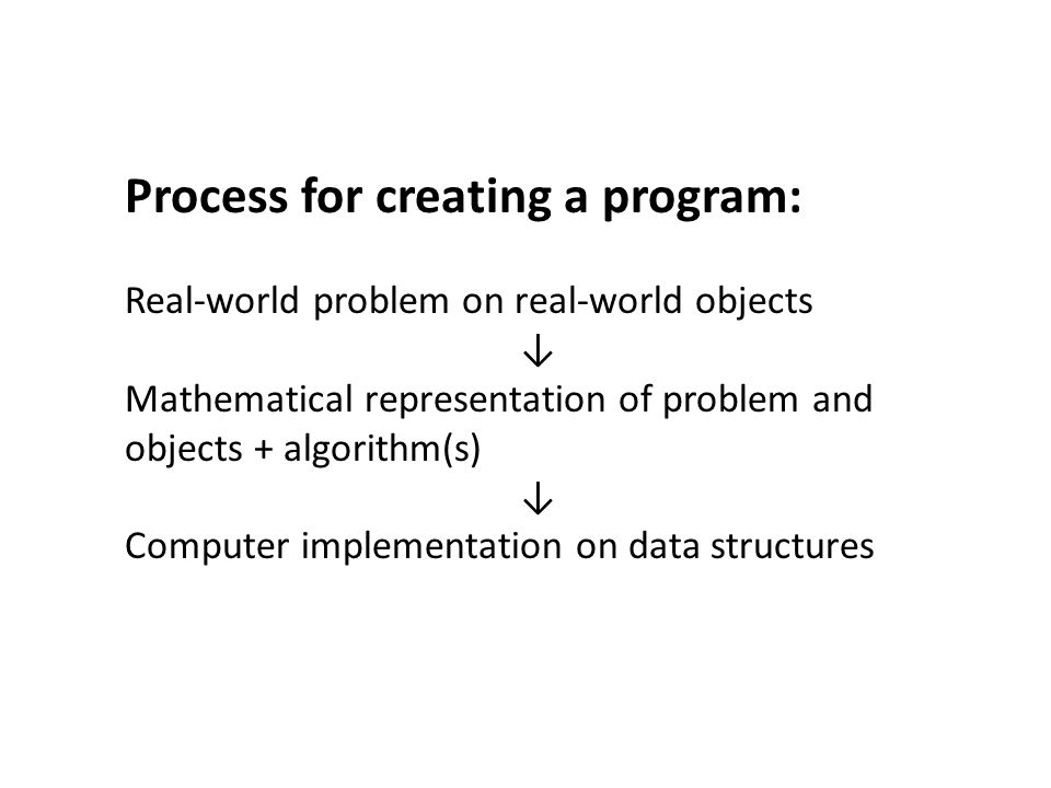 Process for creating a program: Real-world problem on real-world objects ↓ Mathematical representation of problem and objects + algorithm(s) ↓ Computer implementation on data structures
