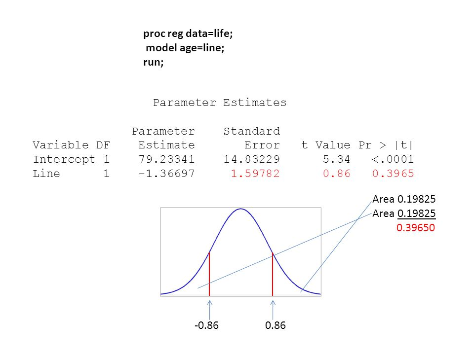 proc reg data=life; model age=line; run; Parameter Estimates Parameter Standard Variable DF Estimate Error t Value Pr > |t| Intercept 1 79.23341 14.83229 5.34 <.0001 Line 1 -1.36697 1.59782 0.86 0.3965 Area 0.19825 0.39650 -0.86 0.86