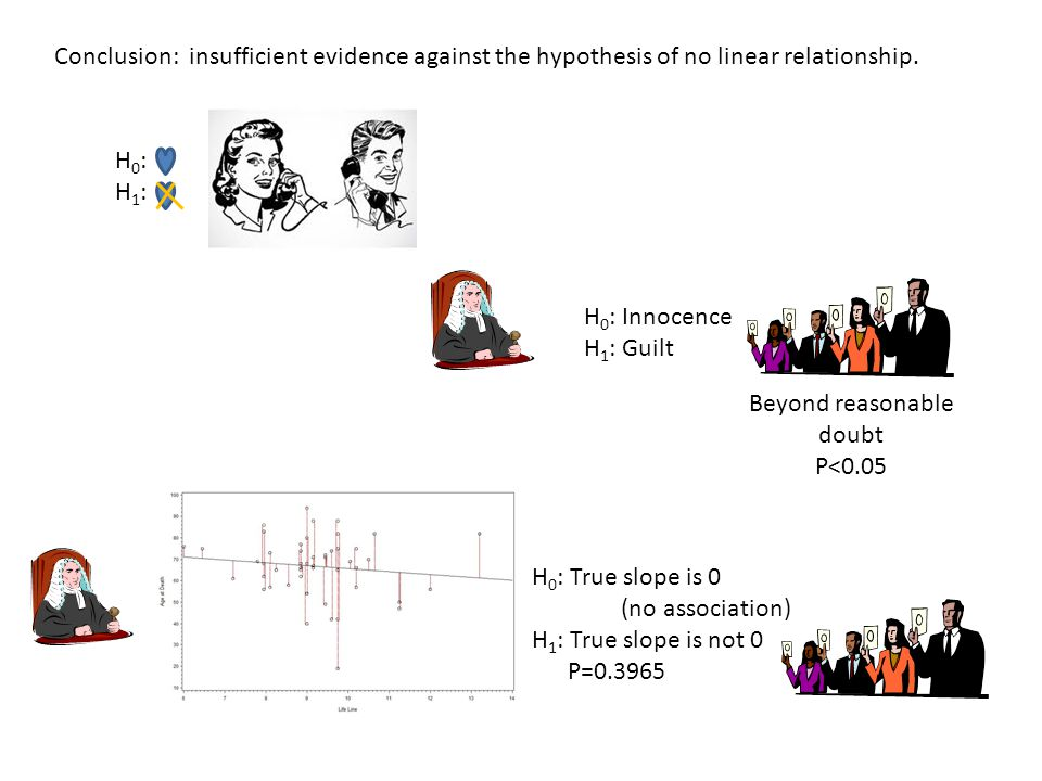 Conclusion: insufficient evidence against the hypothesis of no linear relationship. H0:H1:H0:H1: H 0 : Innocence H 1 : Guilt Beyond reasonable doubt P
