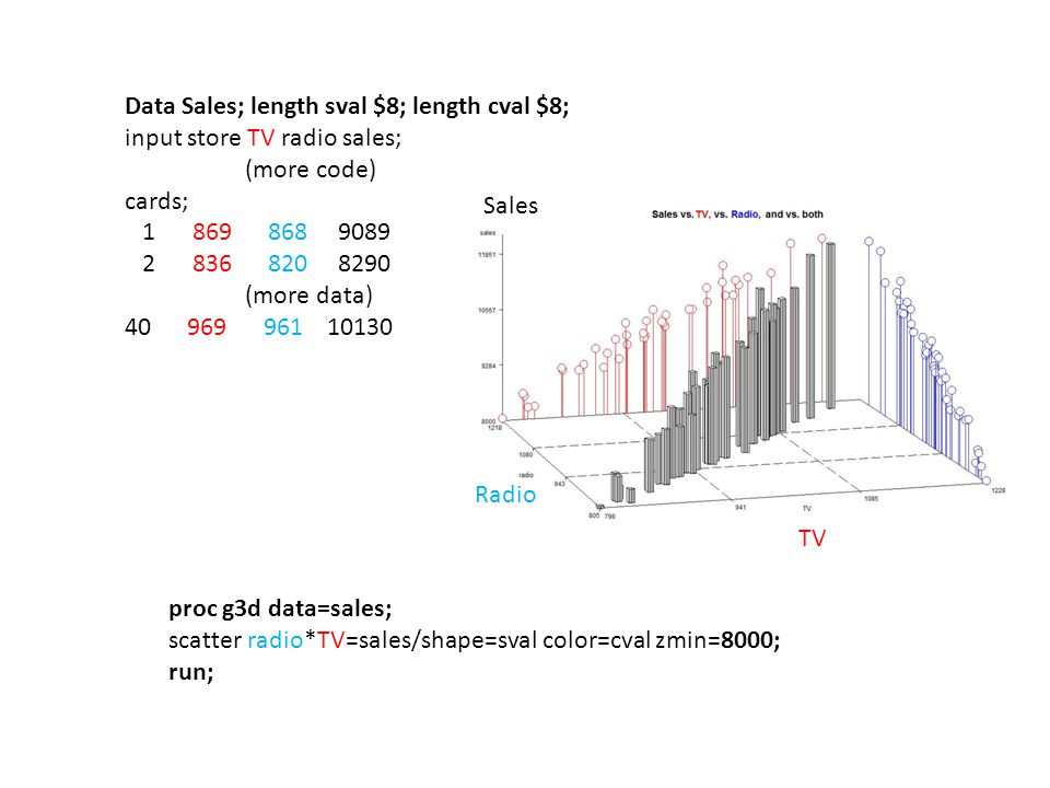 Data Sales; length sval $8; length cval $8; input store TV radio sales; (more code) cards; 1 869 868 9089 2 836 820 8290 (more data) 40 969 961 10130 proc g3d data=sales; scatter radio*TV=sales/shape=sval color=cval zmin=8000; run; TV Sales Radio